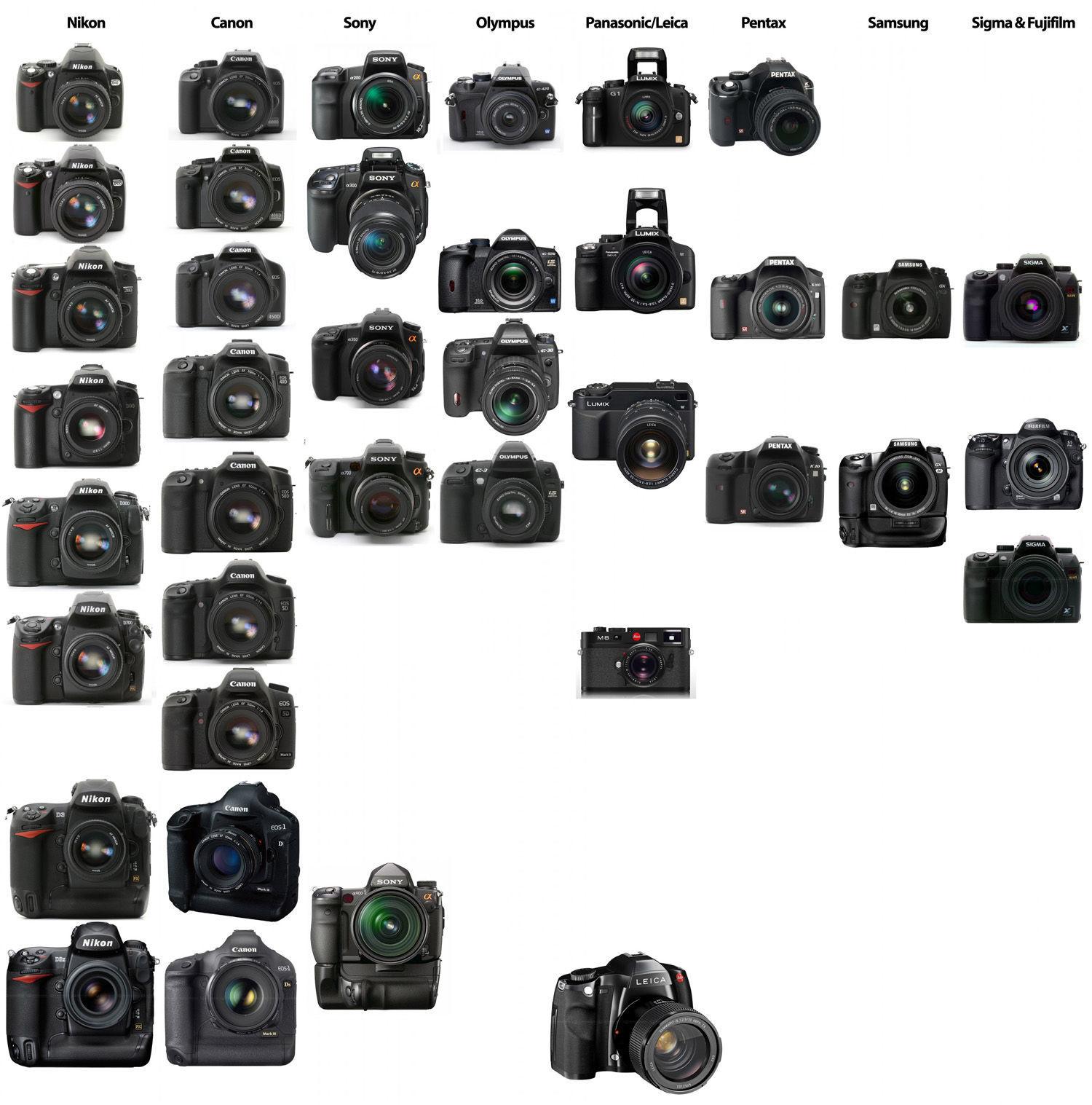узнаете прочности фотоаппарат к какой группе товаров относится сразу