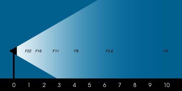 Свет: закон обратных квадратов